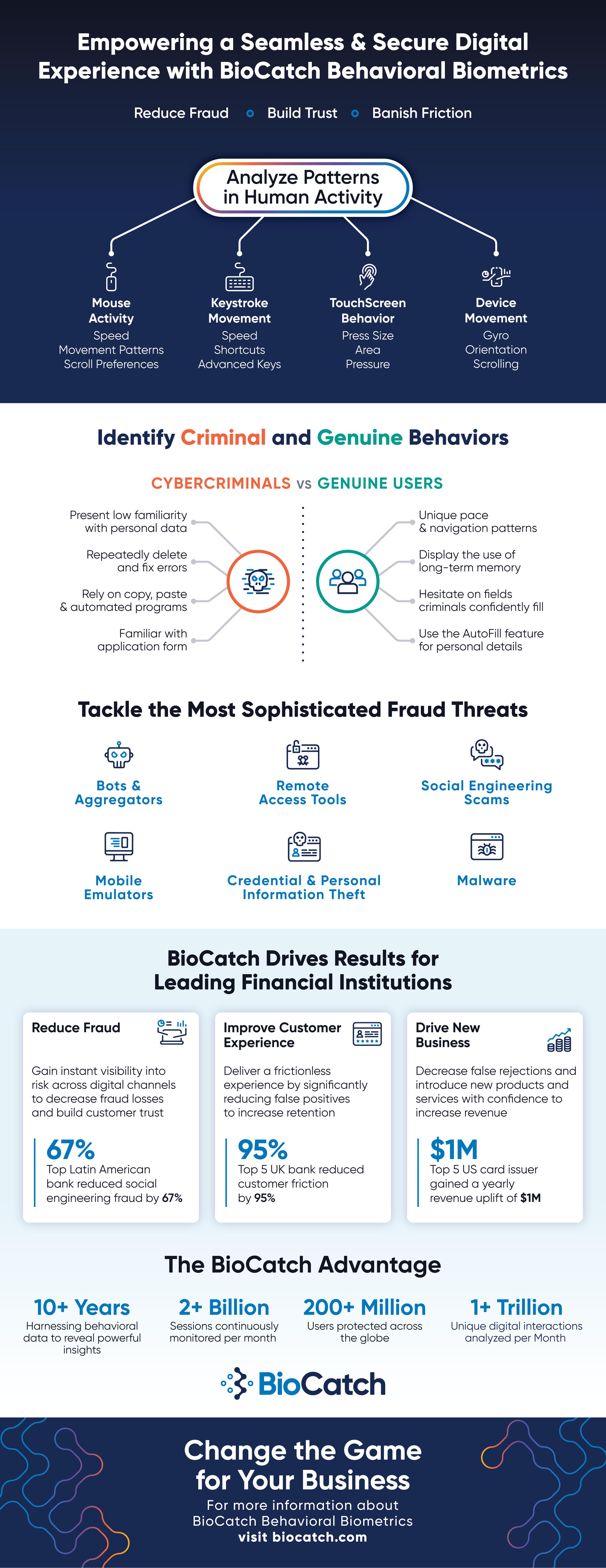 BioCatch-Behavioral-Biometrics-Infographic