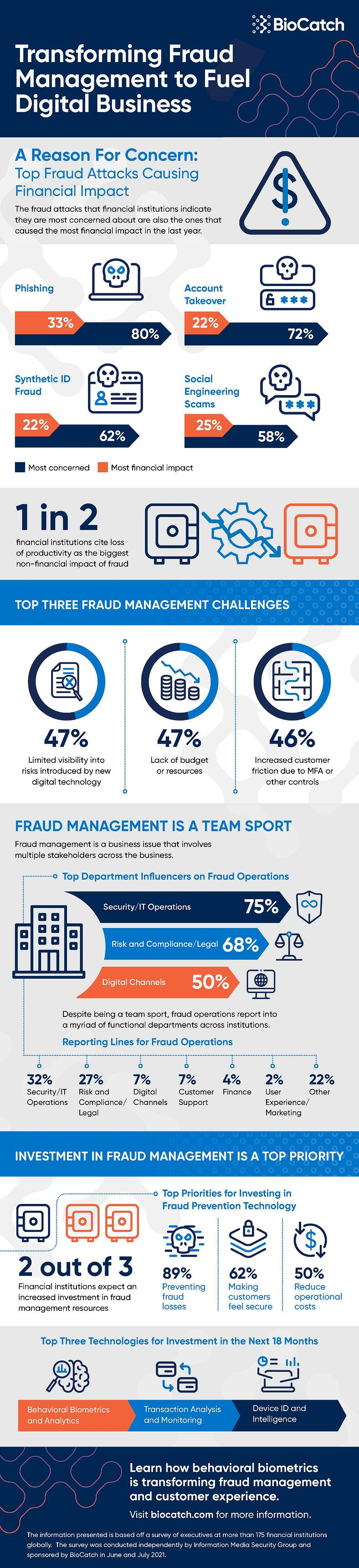 Infographic-Transforming-Fraud-Management (1)