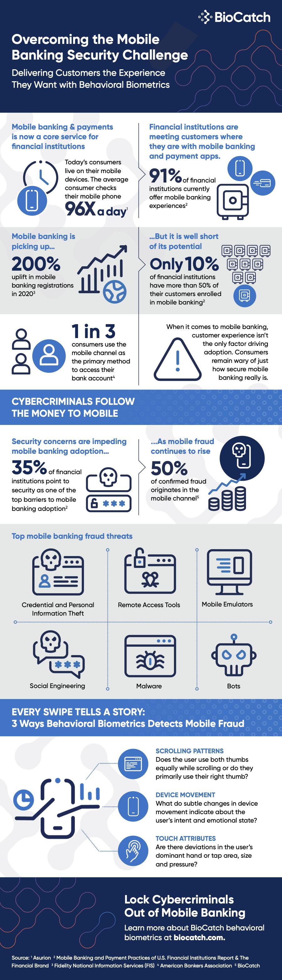 PNGBiocatch-MobileBankingFraud-Infographic (1) (1)