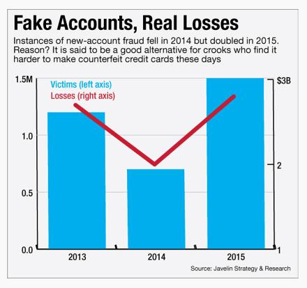 Fake Accounts, Real Losses