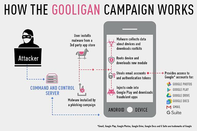 how-the-gooligan-campaign-works.jpg