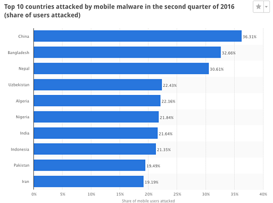 top-10-countries-attacked-by-mobile-malware-second-quarter-2016.png