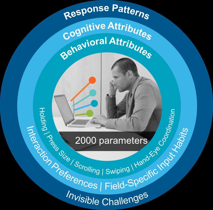 User And Entity Behavior Analytics vs. Behavioral Biometrics