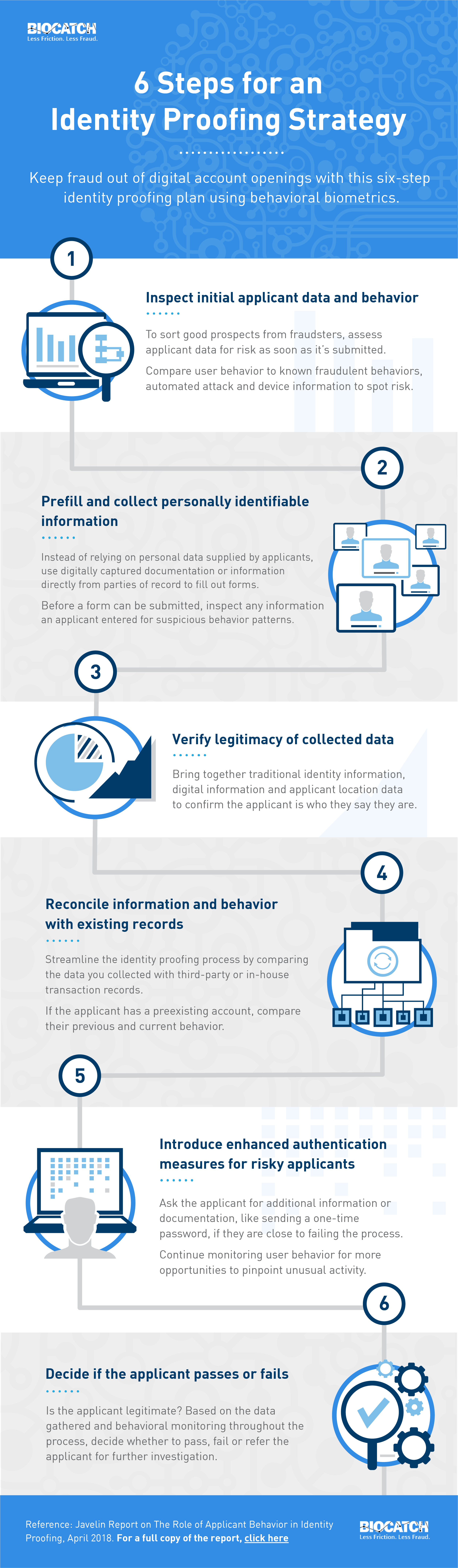 How to Verify Identity Online: 6 Steps for an Identity Proofing Strategy