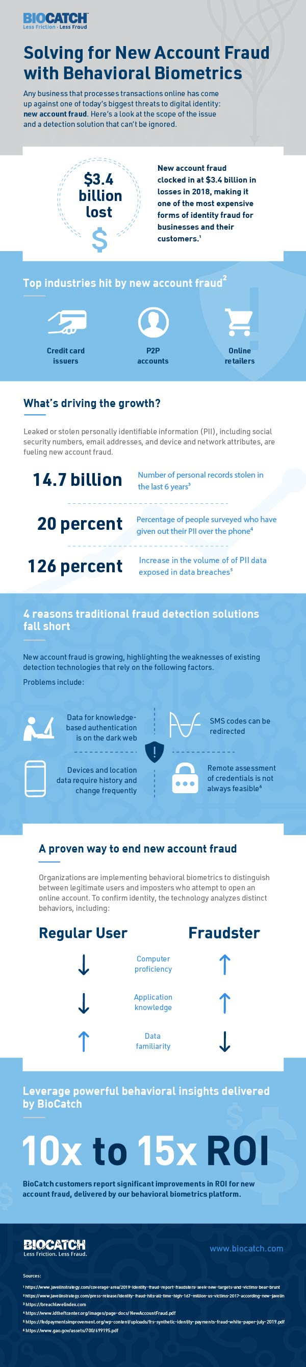 Solving for New Account Fraud: Today's Most Expensive Form of Identity Fraud [Infographic]