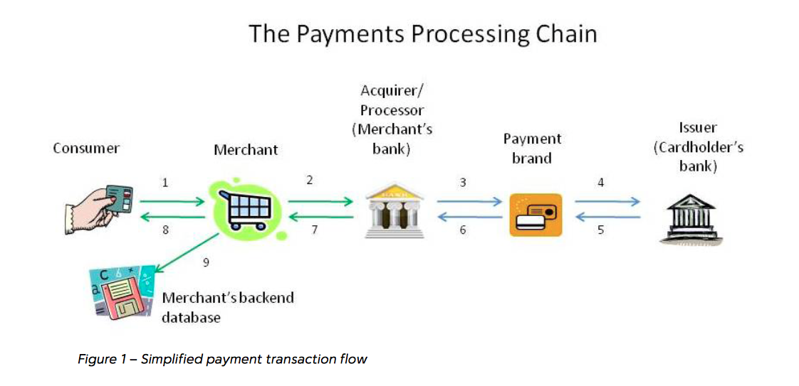 Securing the Payment Industry in 2017
