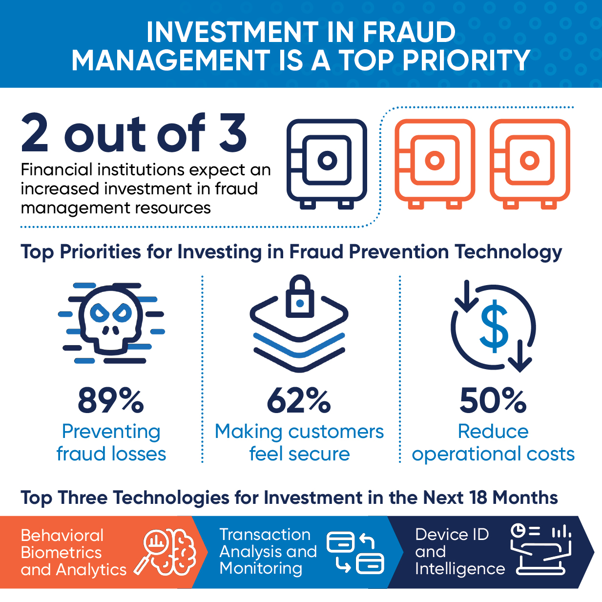 Transforming Fraud Management to Fuel Digital Business featured image