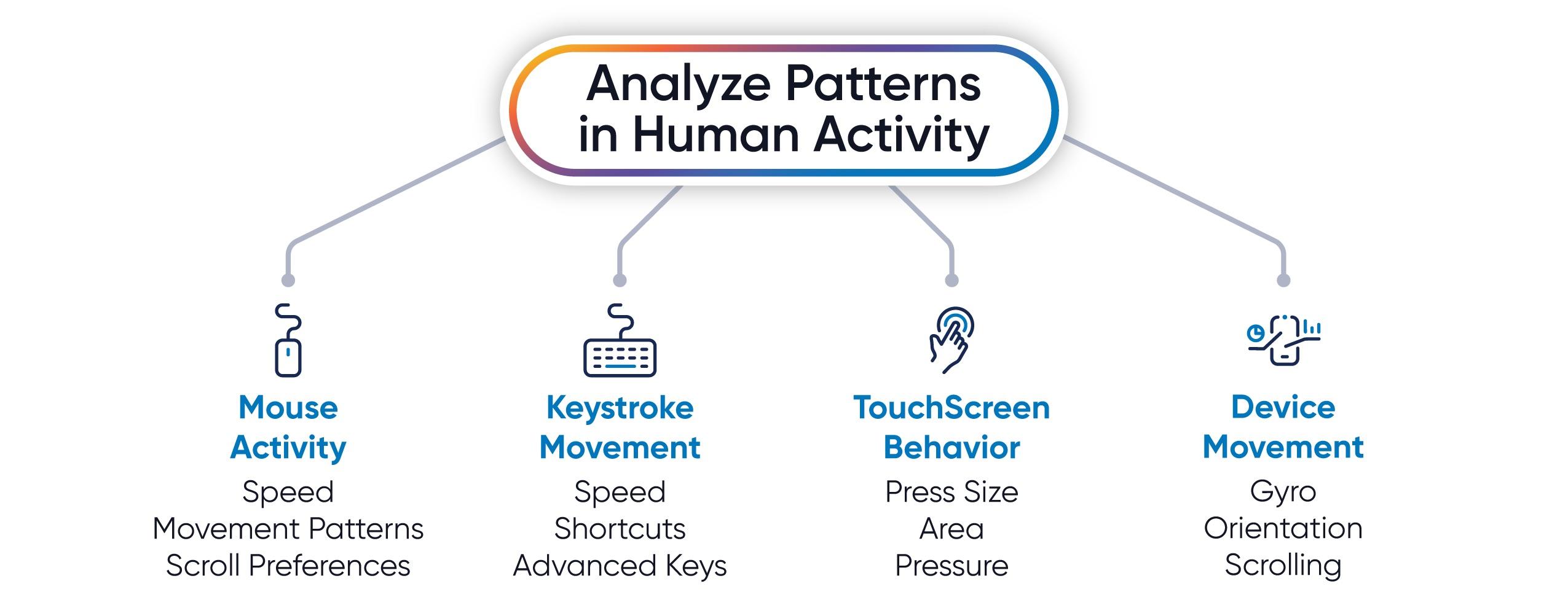 human-avtivity-graphic