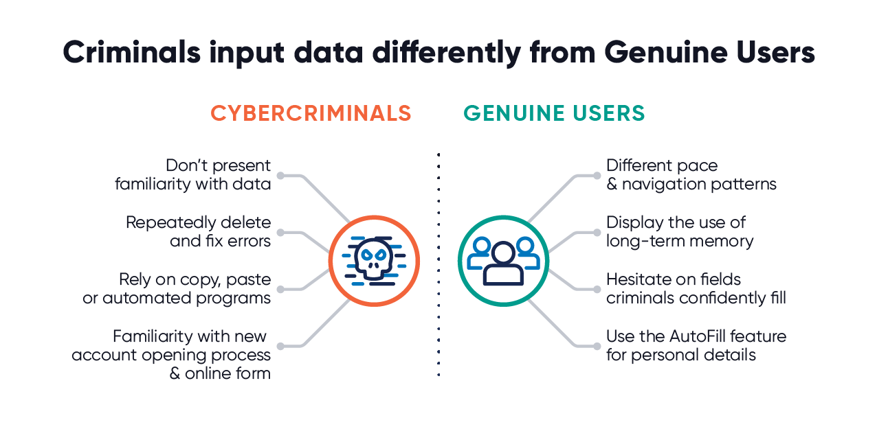 Cybercriminals input data differently from genuine users graphic