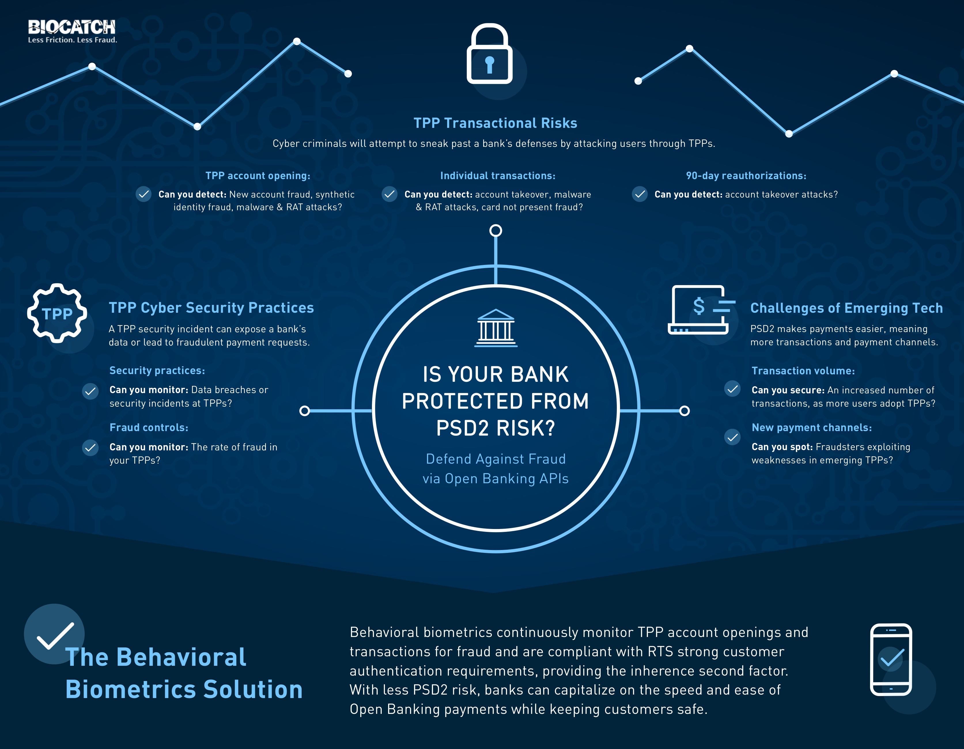 How to Defend Against Fraud via Open Banking APIs