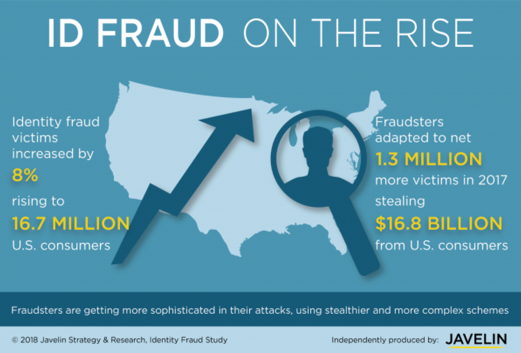 Why Businesses Need Advanced Identity Proofing as Fraud Rates Hit Record Highs