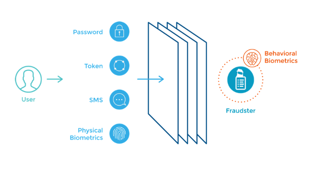 To Step Up or Not to Step Up: Reducing Friction with Continuous Authentication
