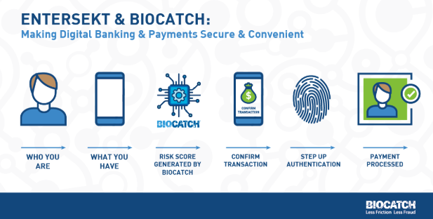 We're Enriching the Digital Banking Experience By Combining Behavioral Biometrics and Strong Mobile Authentication: Here's How