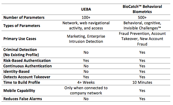 Behavioral Biometrics vs. Behavioral Analytics | BioCatch